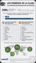 Los jóvenes del mundo buscan trabajar en Google y los españoles en Mango