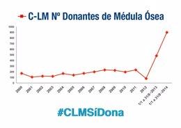 Foto: Los castellano-manchegos podrán ser donantes de médula sin pedir cita (EUROPA PRESS/JCCM)