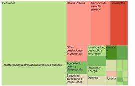 Foto: Así se gasta el Gobierno su presupuesto en 2015 (EUROPA PRESS)