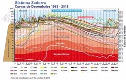 Foto: Las reservas garantizan  el abastecimiento de agua (URA)