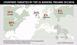 Foto: PayPal y Citbank, entre los principales objetivos del 'malware' bancario (G DATA)