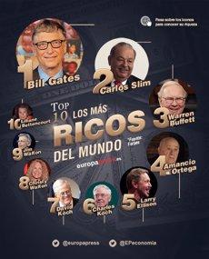 Foto: Top 10 de los más ricos del mundo según la lista Forbes (EUROPA PRESS)