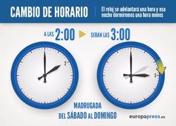 Foto: Els rellotges s'avançaran de 2.00 a 3.00 la matinada de dissabte a diumenge (EUROPA PRESS)