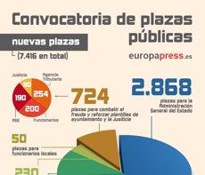 Foto: ¿Qué plazas se han convocado en la OPE 2015? (EUROPA PRESS)