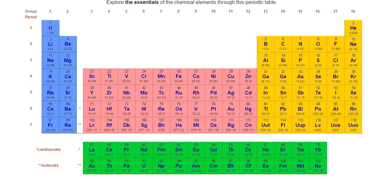 finalmente esta web te ayudar a conocer todo sobre los diferentes elementos que componen la tabla peridica adems est en ingls por lo que podrs - Tabla Periodica Muda Concepto