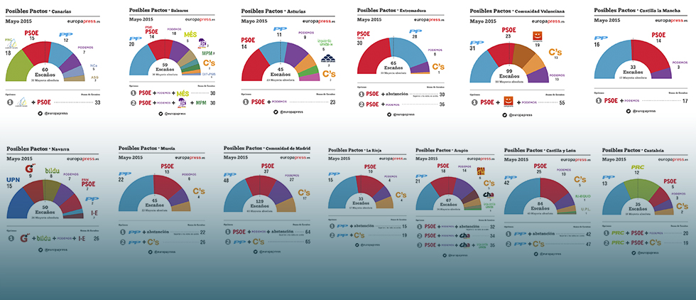 Foto: Resultados oficiales y posibles pactos tras las elecciones 2015 (EUROPA PRESS)