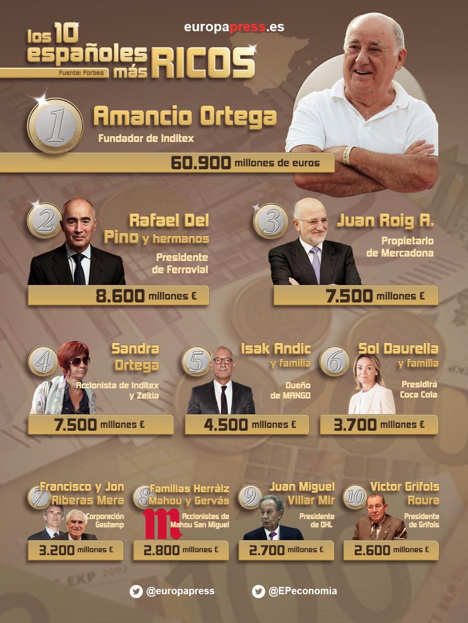 La fortuna de Amancio Ortega equivale a la de 13 grandes millonarios españoles