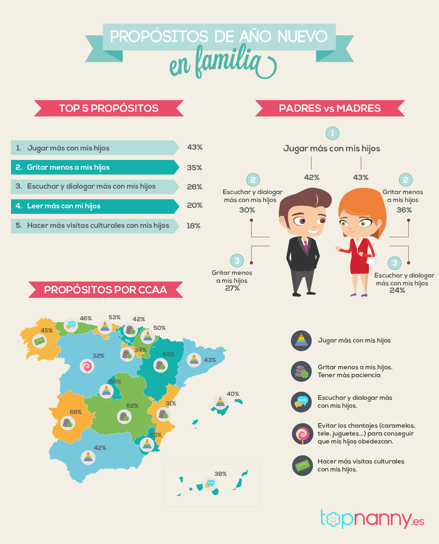 Infografía encuesta 15 propósitos de padres y madres para 2016