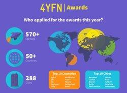573 startup de 52 països participen en la competició 4YFN (4YFN)