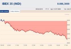 L'Íbex-35 es desploma un 4,44%, la caiguda més gran des de l'agost (EUROPA PRESS)
