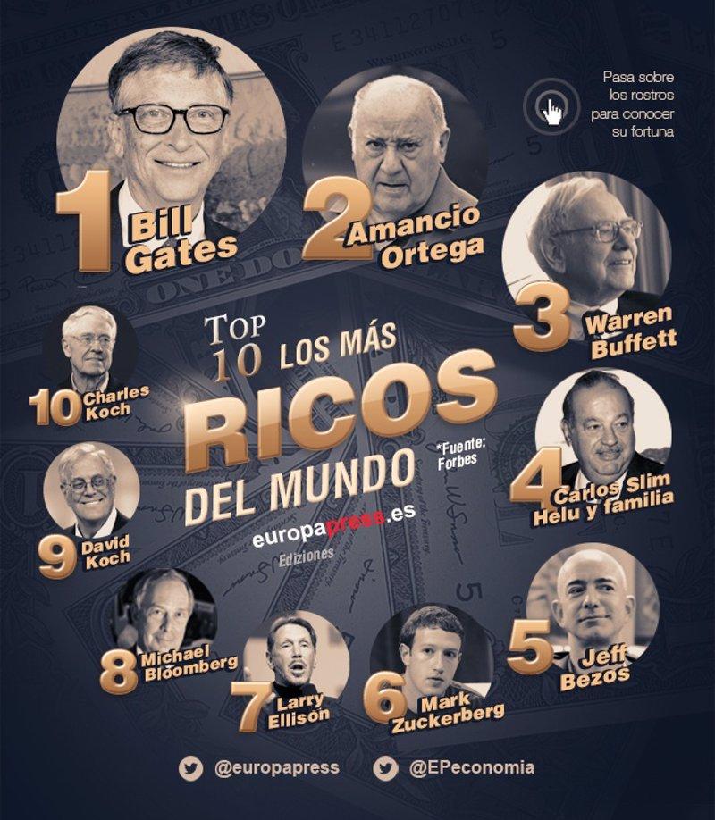 Estos son los hombres más ricos del mundo en 2016, según 'Forbes'