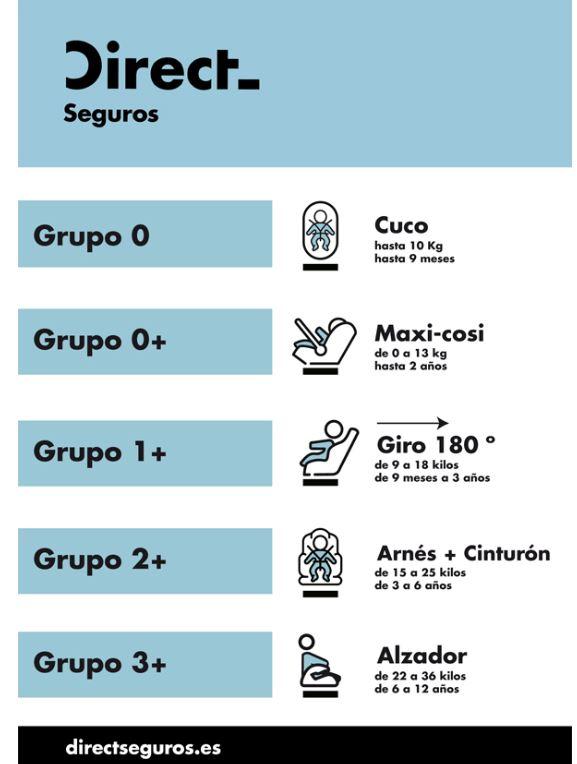 Normas para llevar a los ni os en el coche qu silla de for Sillas para ninos para el coche