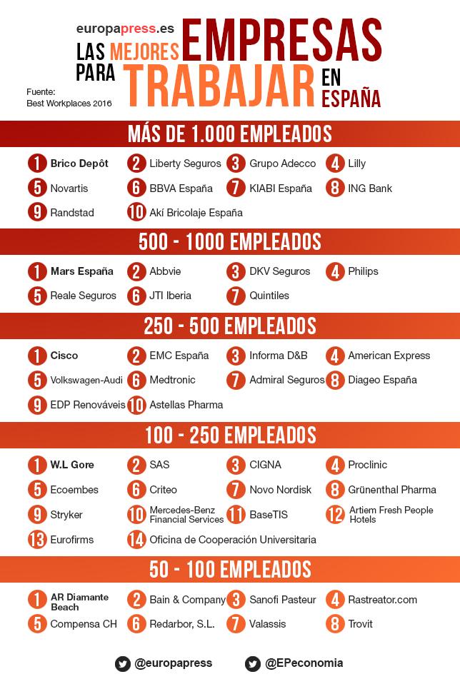 100 mejores empresas para trabajar:
