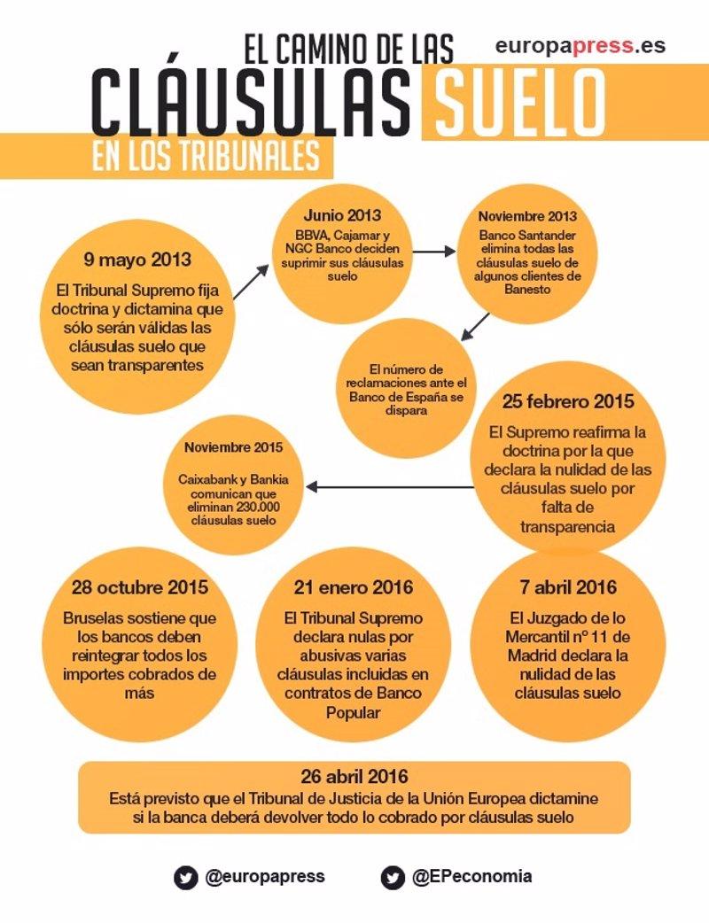 El camino de las cl usulas suelo en los tribunales for Clausula suelo tarragona