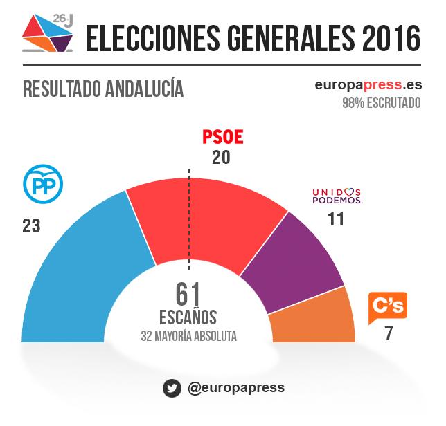 resultados por provincias y autonom as elecciones