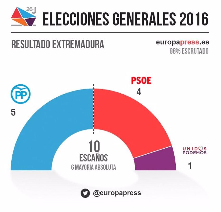 Foto: El PP gana en Extremadura con 5 diputados, el PSOE baja a 4 y Podemos mantiene uno (EUROPA PRESS)