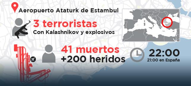 Foto: Lo que se sabe hasta ahora del atentado en el aeropuerto de Estambul (EUROPA PRESS)