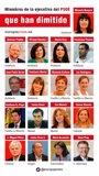 Siete de los ocho andaluces de la Ejecutiva dimiten para forzar la salida de Sánchez