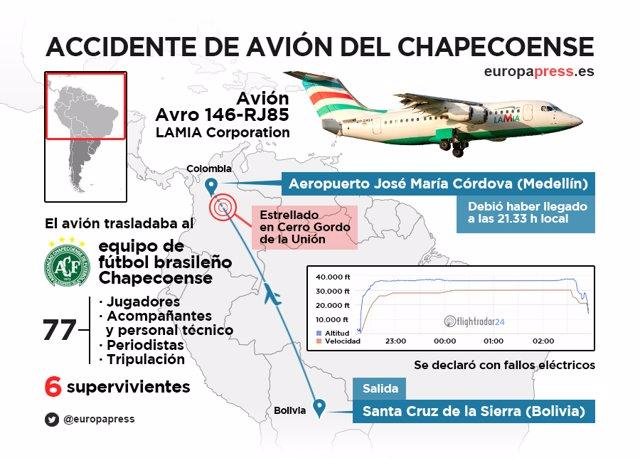 Accidente avión