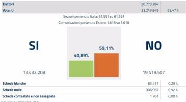 El 'no' s'imposa en el referèndum constitucional d'Itàlia per 6 milions de vots, el 59,1% (MINISTERIO DEL INTERIOR DE ITALIA)